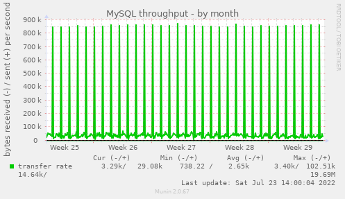 MySQL throughput