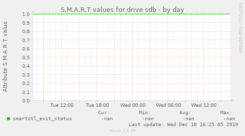 S.M.A.R.T values for drive sdb