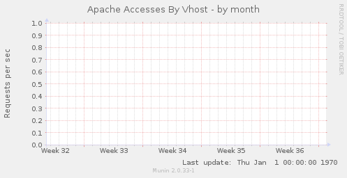 Apache Accesses By Vhost