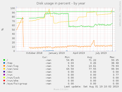 Disk usage in percent