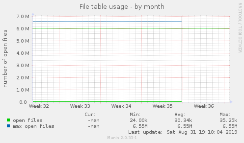 File table usage