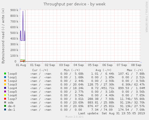 Throughput per device